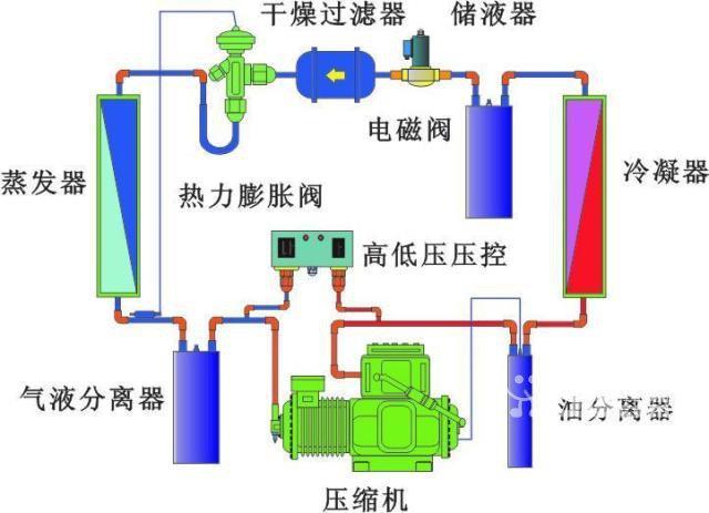 制冷: 特种空调,大型中央空调,节能制冷设备,冷库,速冻冷库,速冻隧道,深冷设备-40至-135,实验室超低温深冷设备,大型冷干机,水冷机,油冷机,机房空调,恒温恒湿设备,特殊用途非标制冷设备开发设计,制作,安装,调试维修。 自动化: 大型高效节能自动化制冷系统冷库工程,工业制冷设备工程,DCS 分散式控制系统,变频器,PLC,触摸屏程序开发。 加热: 大型加热设备,节能供暖工程,通风工程,大型即热式热水设备,烘干消毒设备,商业,工业用的大型加热设备。 拆迁冷库 较低价的拆迁冷库制作。 本公司承接特殊制