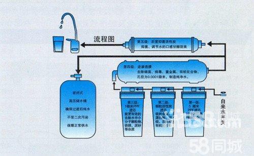 立升净水器滤芯多久换