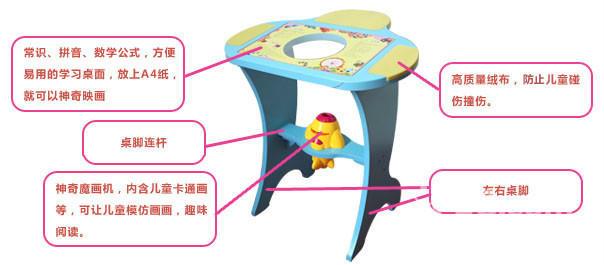 【儿童启蒙桌- -不可多得的商机】-郑州58同城